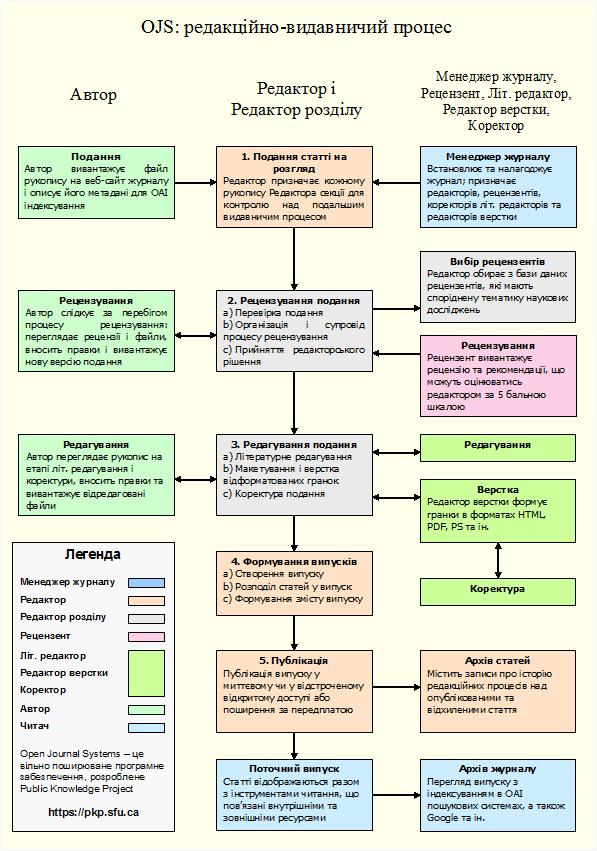 Редакційно-видавничий процес OJS